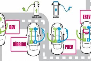 Qué significan las siglas de los coches sostenibles: BEV, EREV, FCEV…